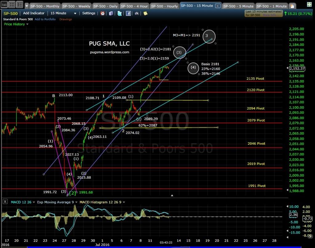 PUG SP-500 15-min EOD 7-12-16