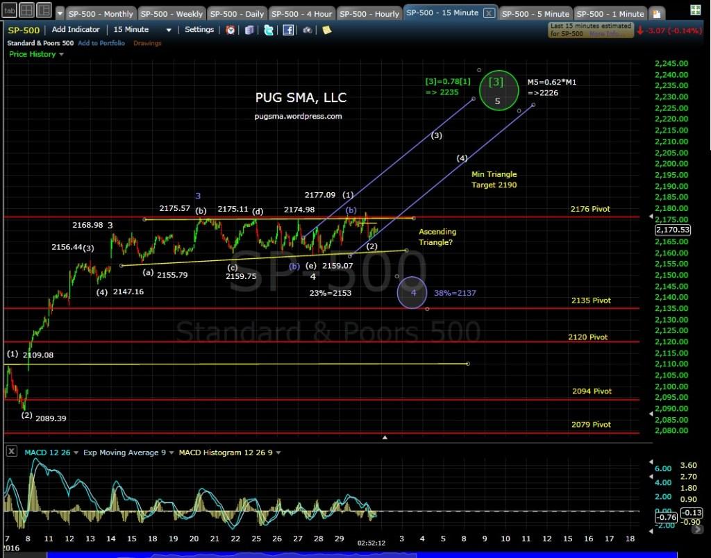 PUG SP-500 15-min EOD 8-1-16