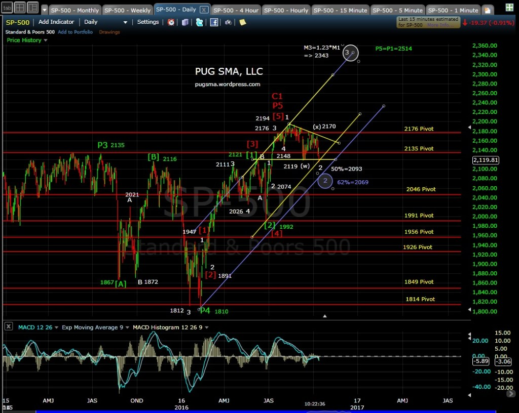 pug-sp-500-daily-md-10-13-16
