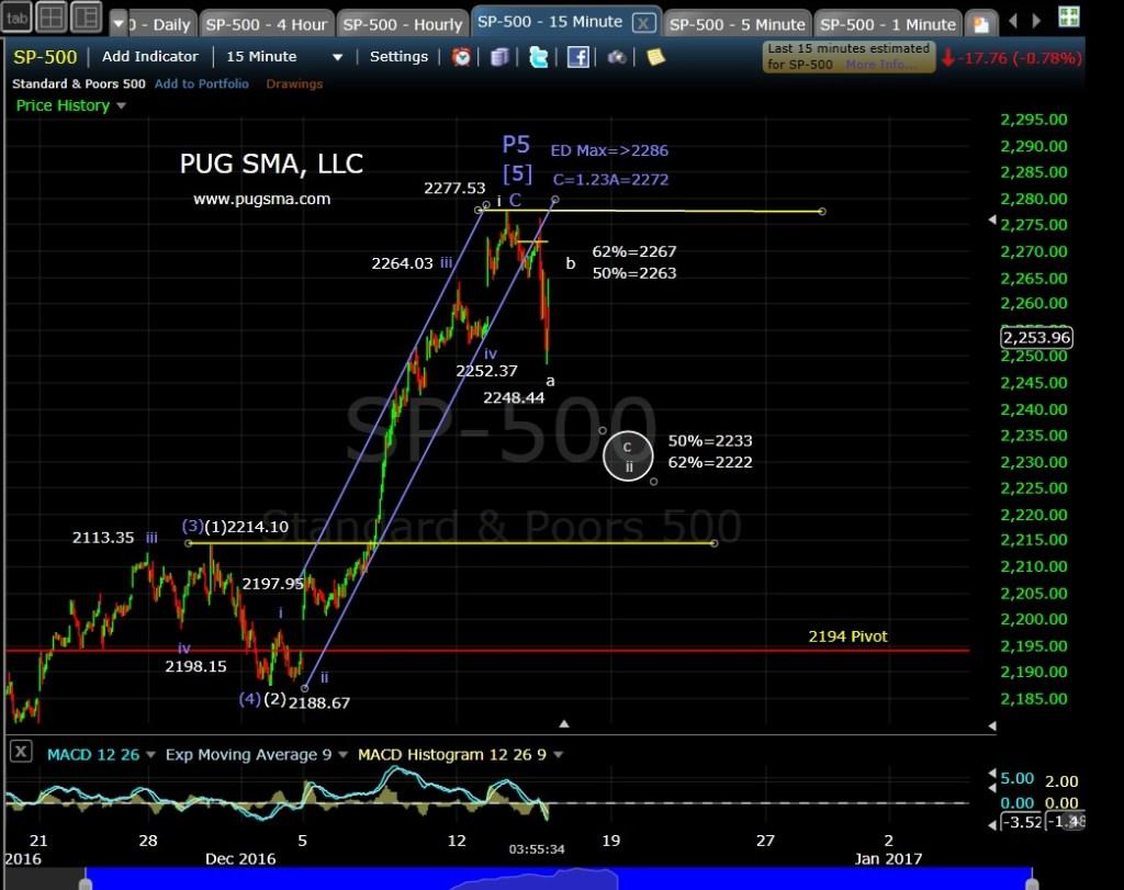 pug-spx-15-min-12-14-16
