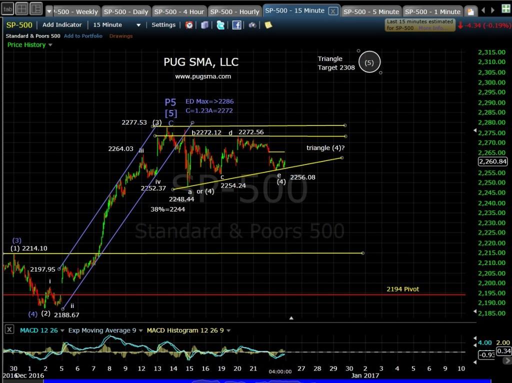 pug-spx-15-min-12-22-16