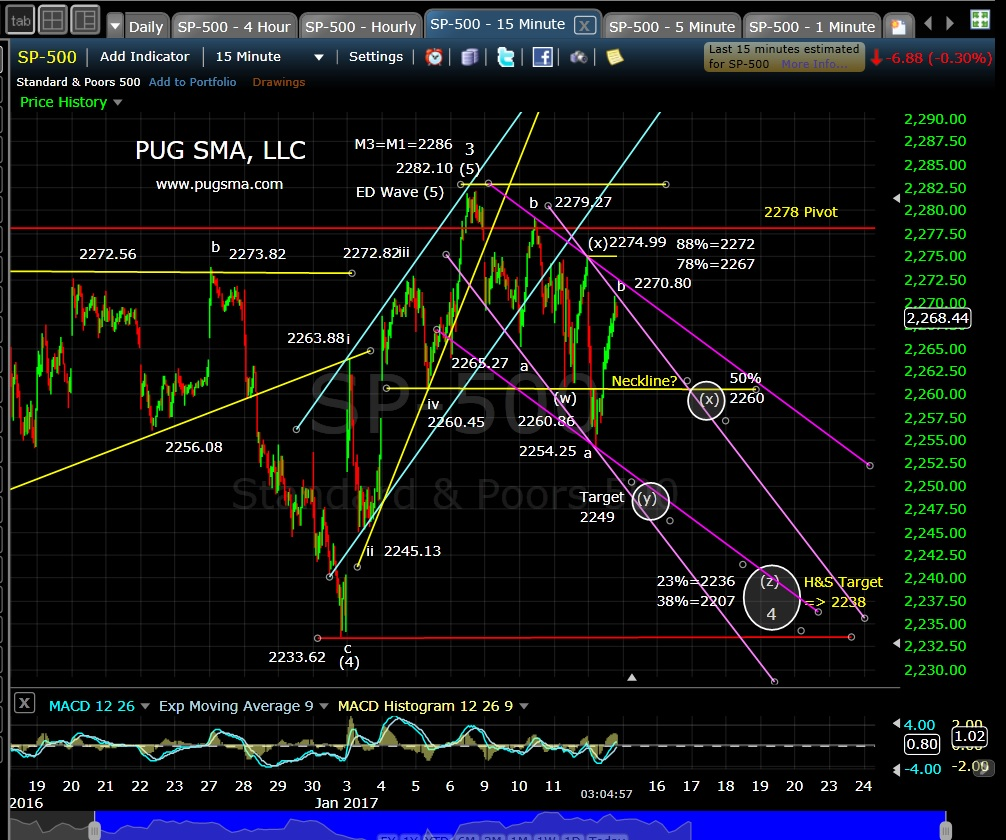 pug-spx-15-min-1-12-17