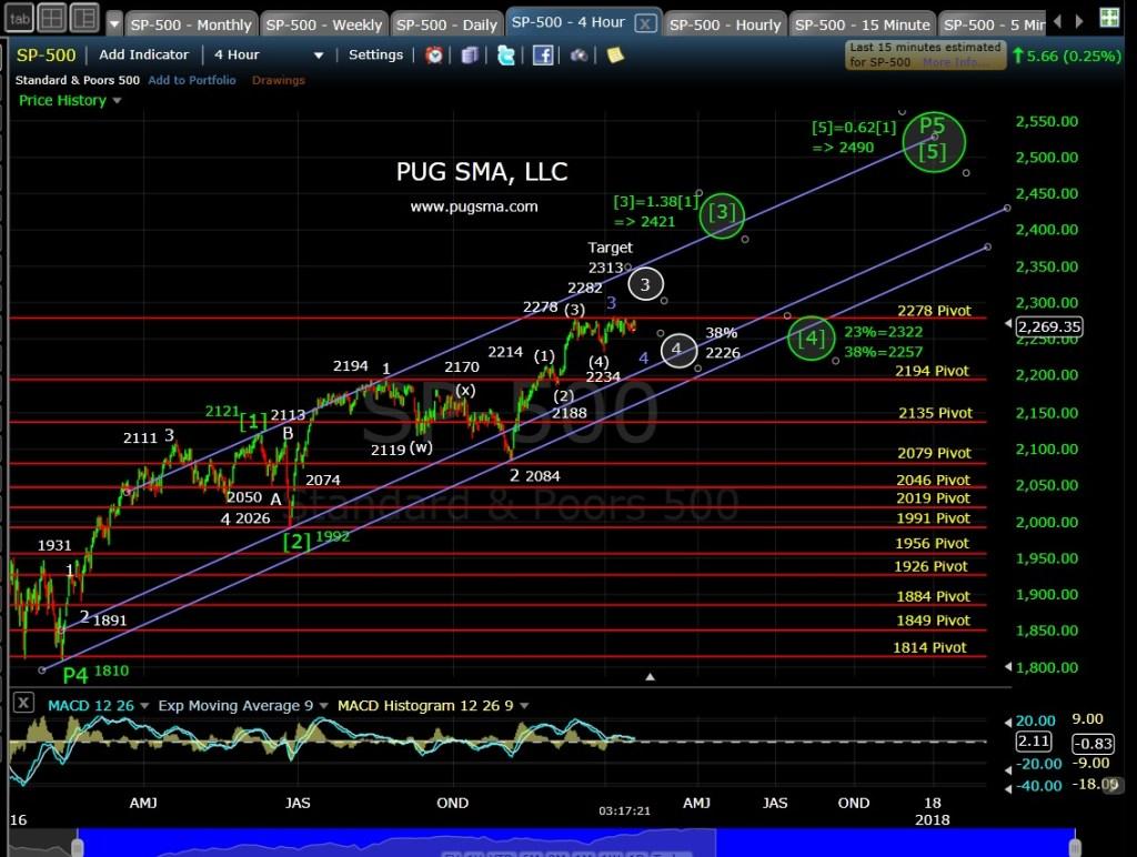 pug-spx-4-hr-1-20-17