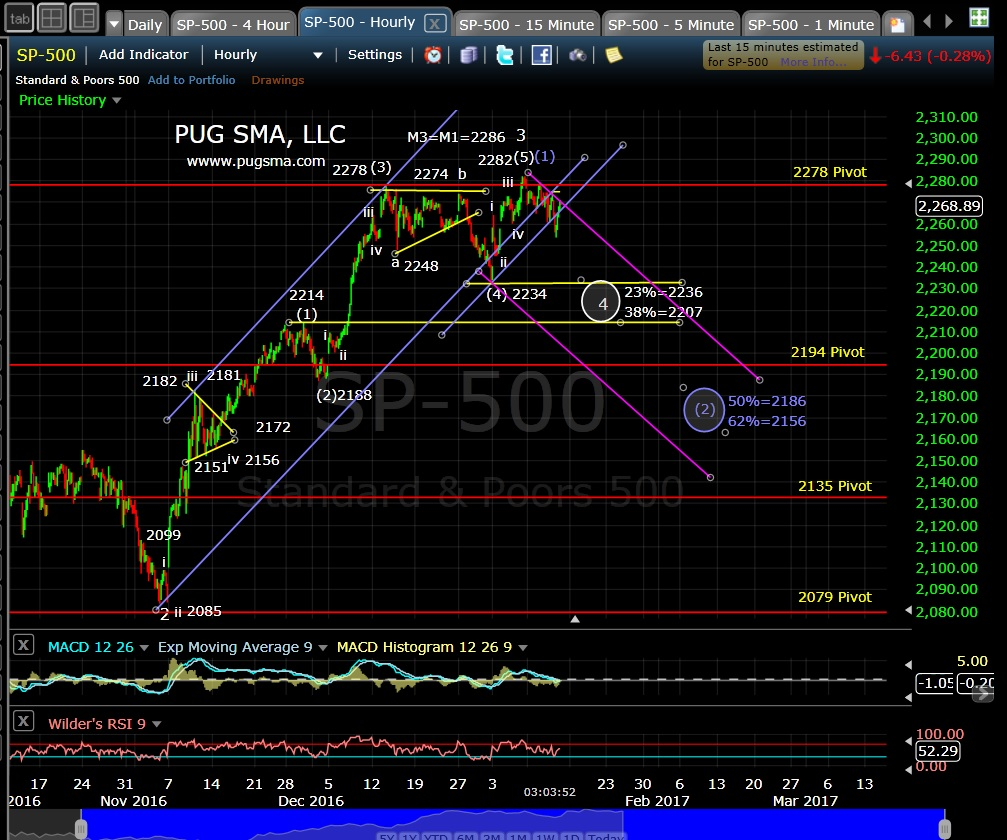 pug-spx-60-min-1-12-17