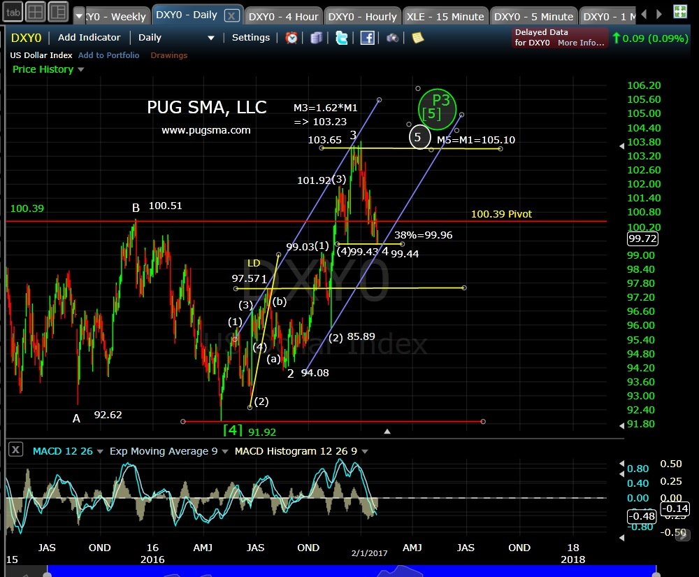 pug-dxy-daily-2-2-17