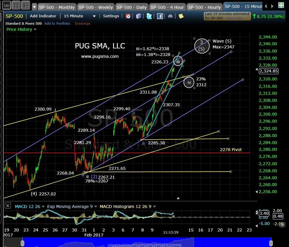pug-spx-15-min-2-13-17