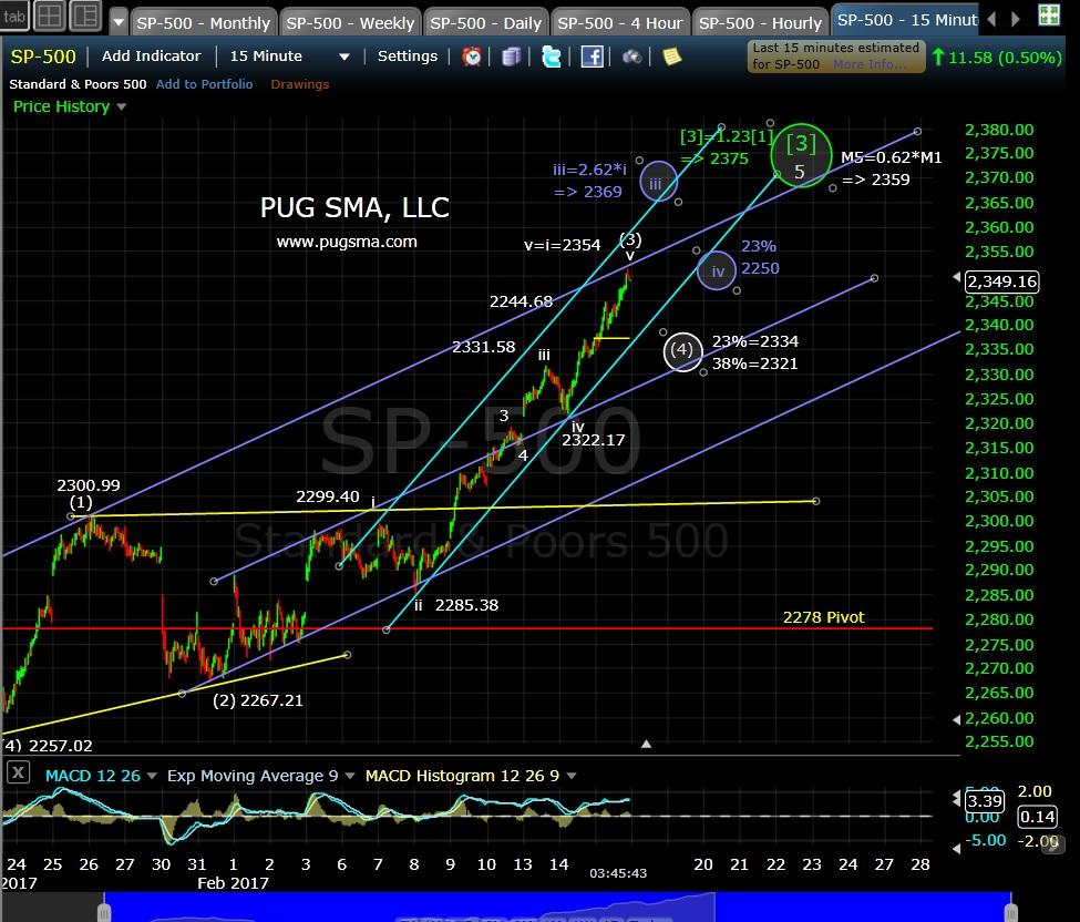 pug-spx-15-min-2-15-17