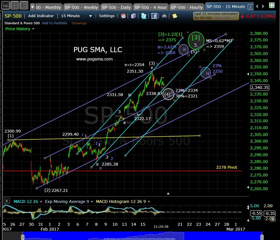 pug-spx-15-min-2-17-17