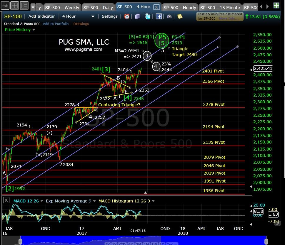 SP500 Techncial Analysis