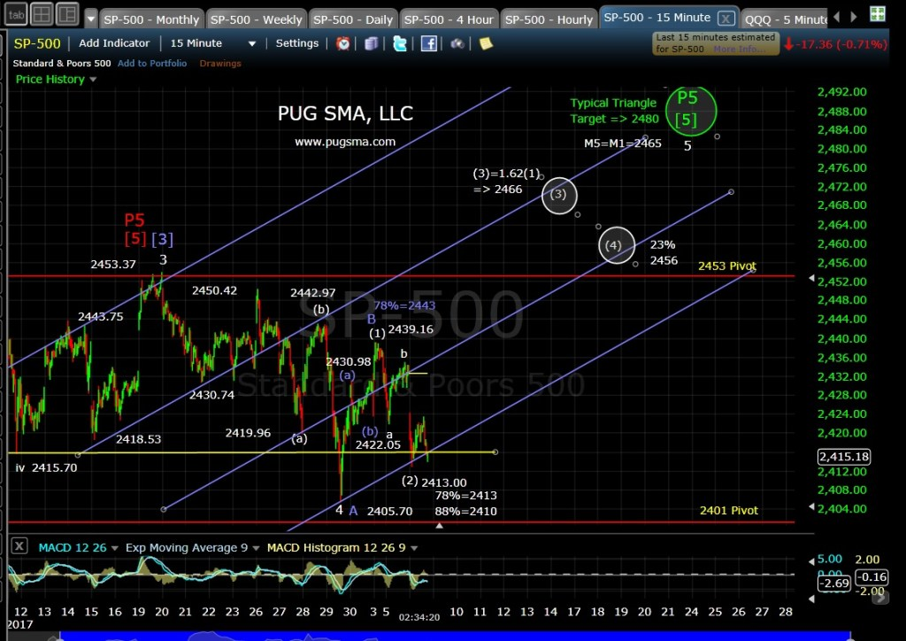 SP500 Techincal Analysis