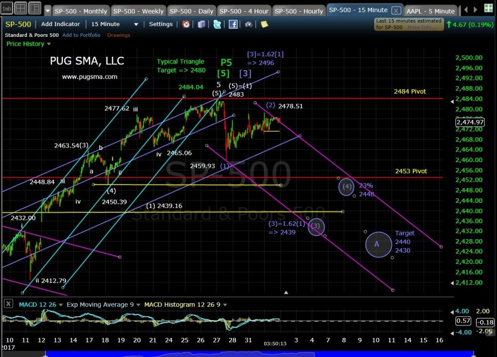 SP500Technical Analysis