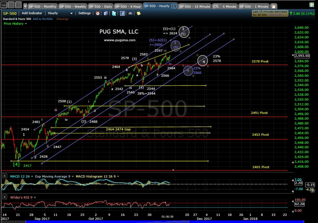 SP500 Technical Analys