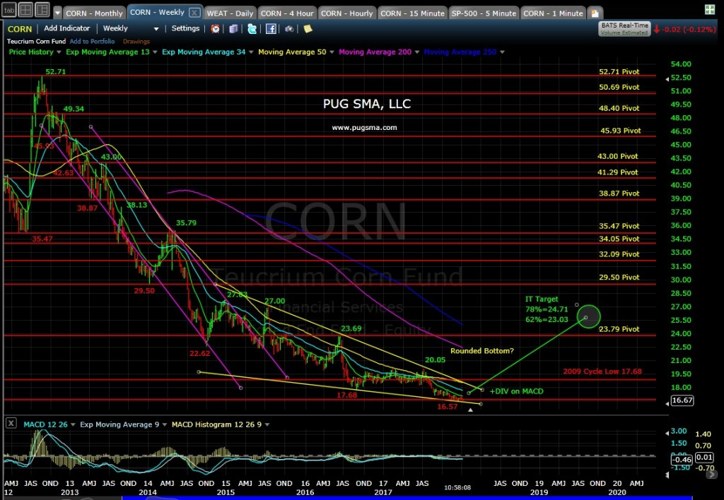 CORN Technical Analysis