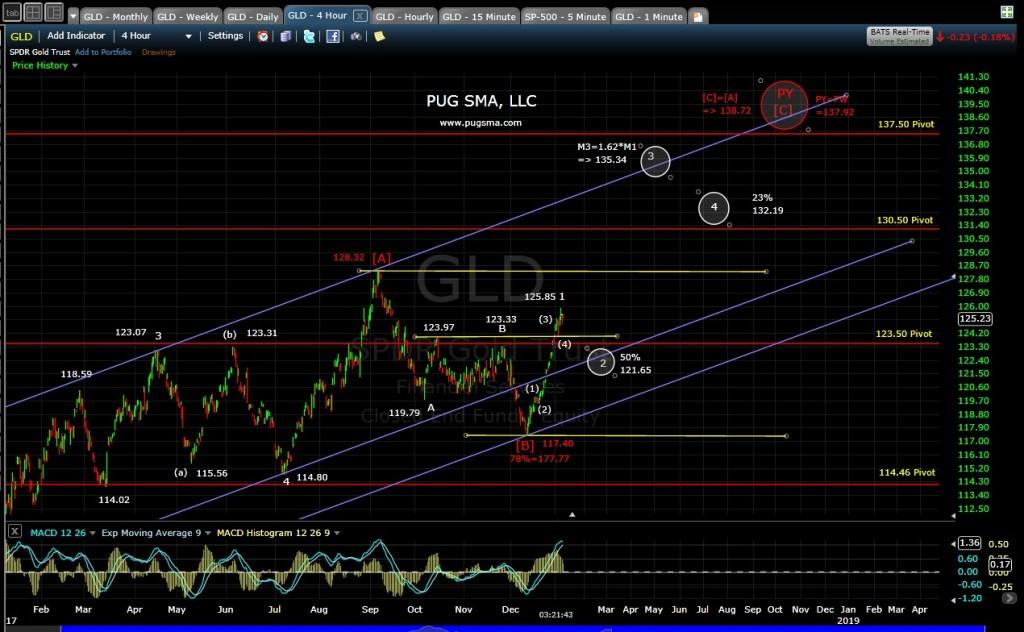 Gold Technical Analysis
