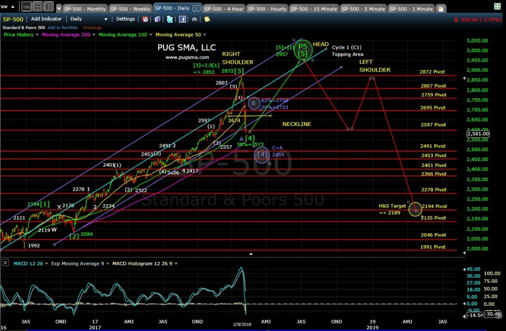 SP500 Techncial Analysis
