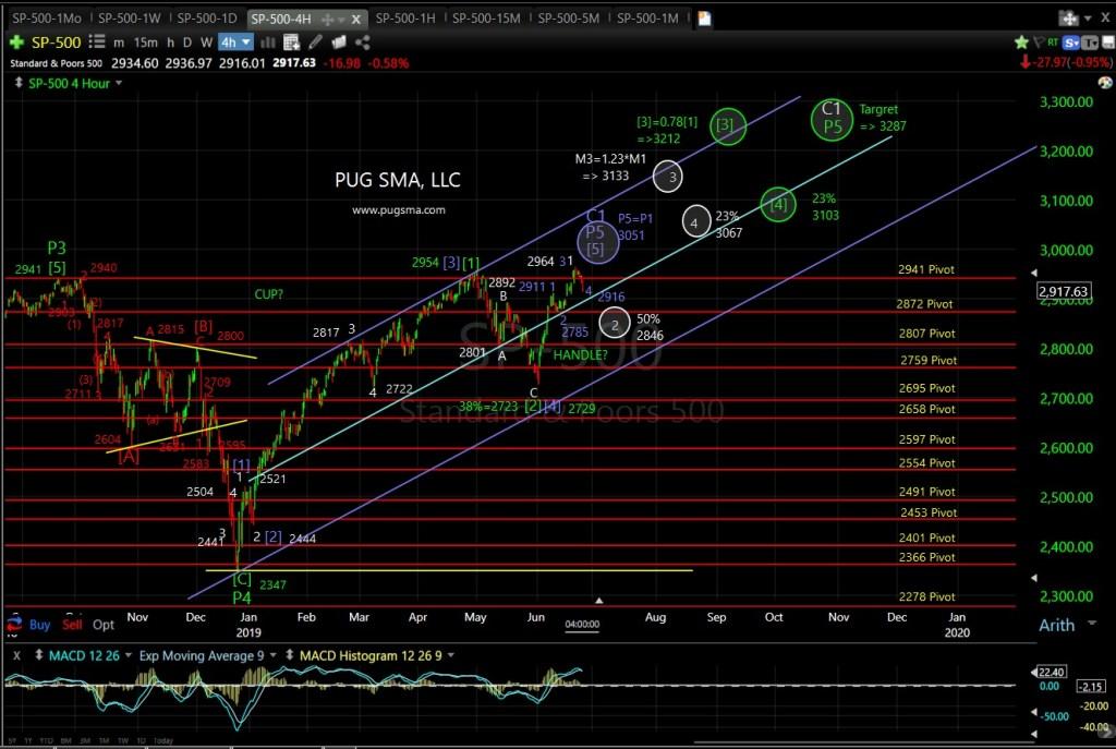SPP500 Technical Analysis