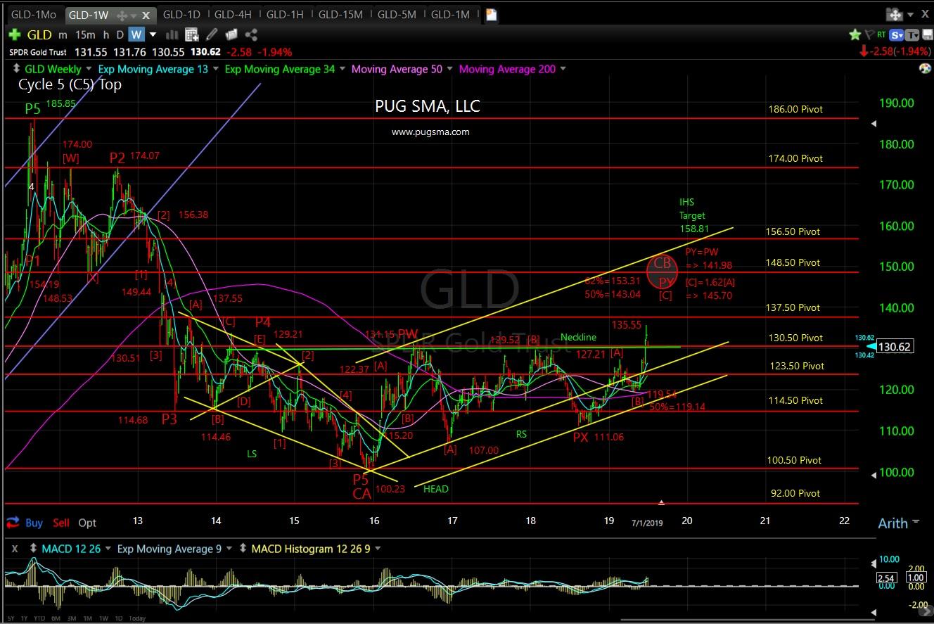 PUG GLD weekly 7-1-19