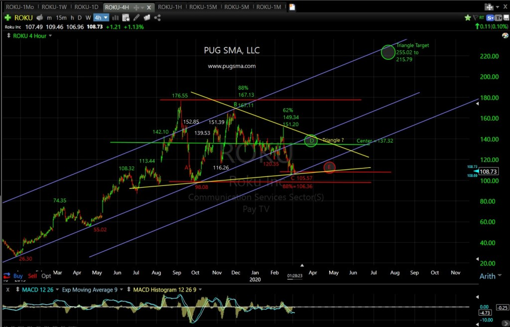 ROKU Technical Analysis