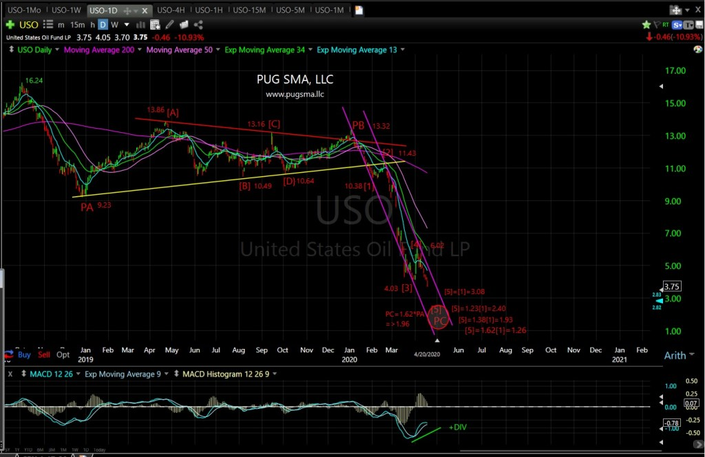 USO Technical Analysis