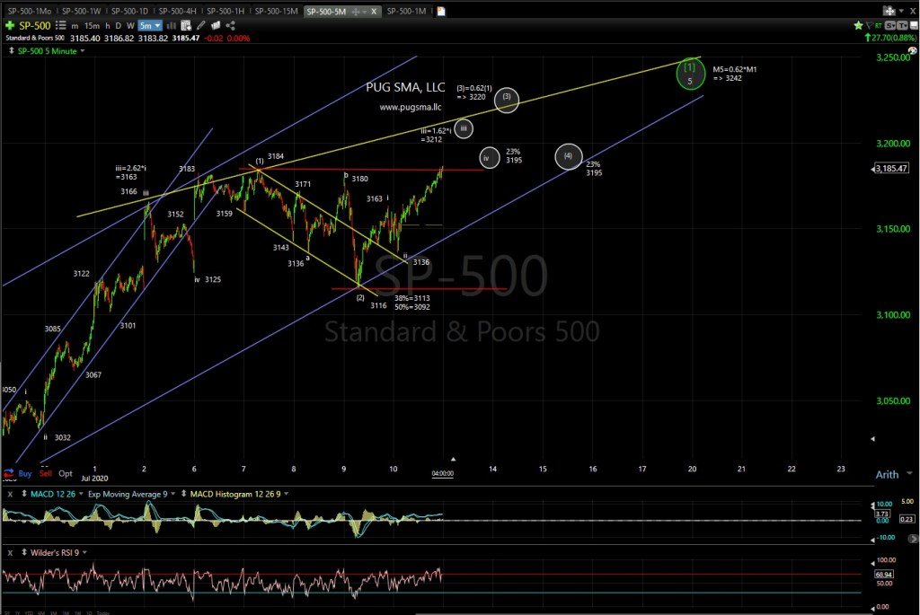 SP500 Tcchnical Analysis