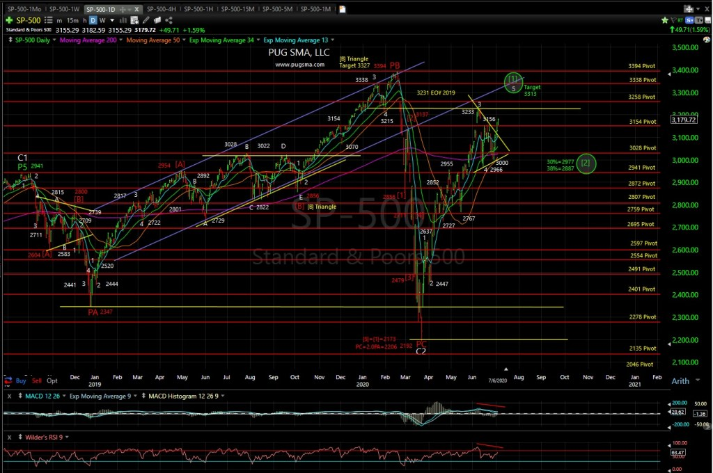SP500 Techncal Analysis