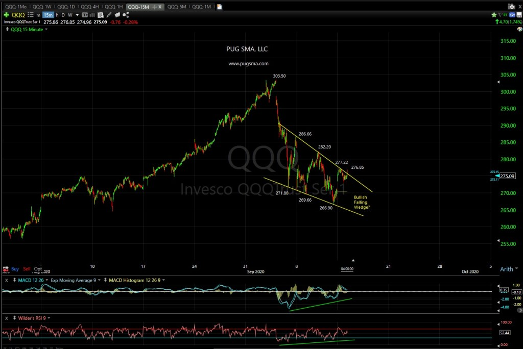 QQQ Technical Analysis