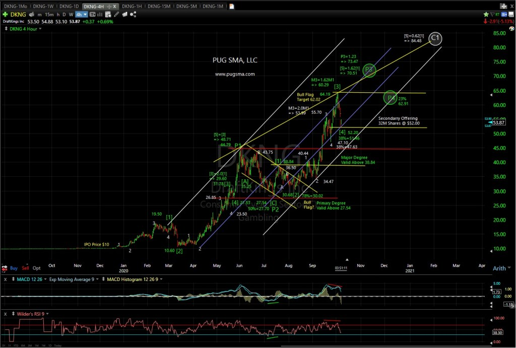 DKNG Technical Analysis