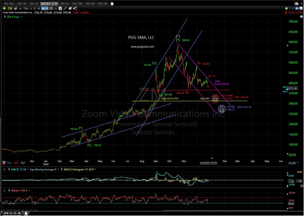 ZM Technical Analysis