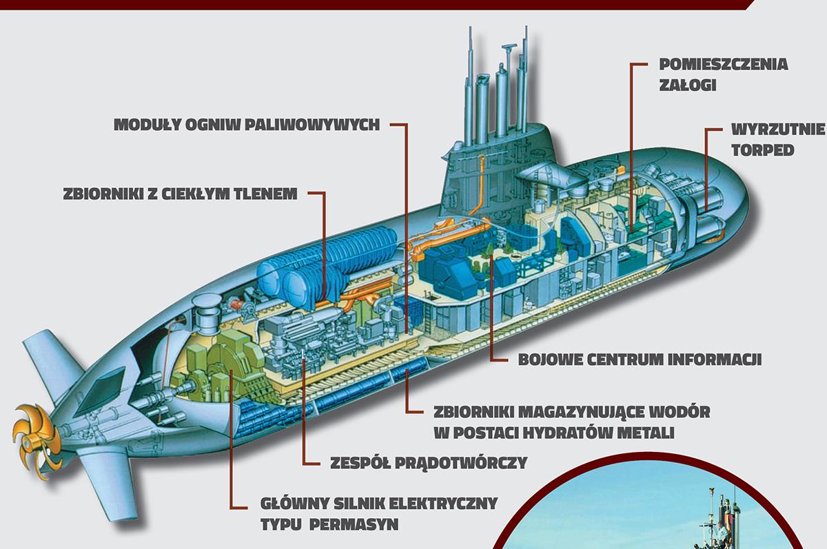ANALIZA: Dostępne rozwiązania wprogramie okrętów podwodnych nowego typu Orka. Część I: okręty podwodne typu 212A/214 – oferta TKMS