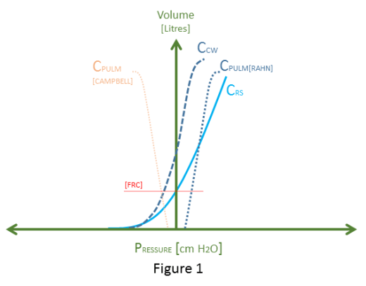 Icu physiology in 1000 words hidden hemodynamics in respiratory figure 1 relationship between rahn diagram and campbell diagram cpulm is pulmonary compliance ccw is chest wall compliance crs is respiratory system ccuart Choice Image