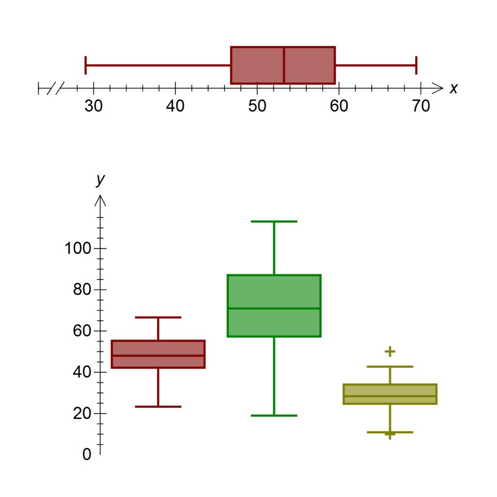 Stem And Leaf Plot Graph Generator Biological Science