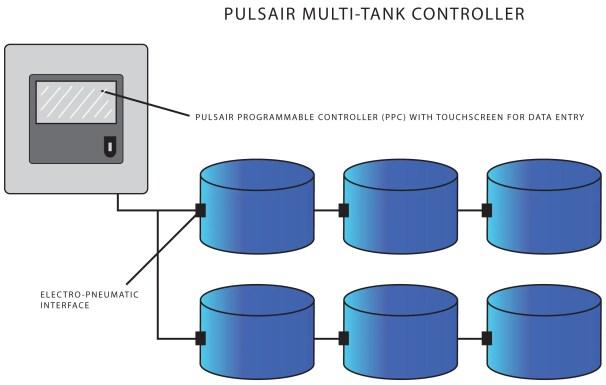 Pulsair PPC controller