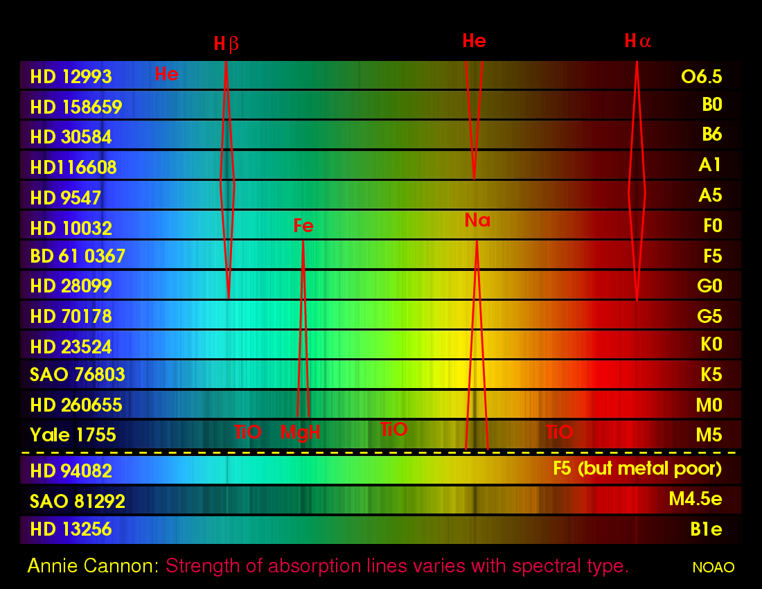 Px144 Introduction To Astronomy Stars Stellar Spectra