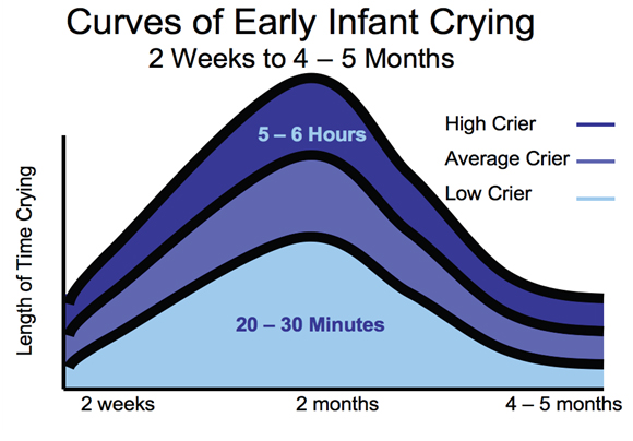 Helping new parents cope with normal infant crying