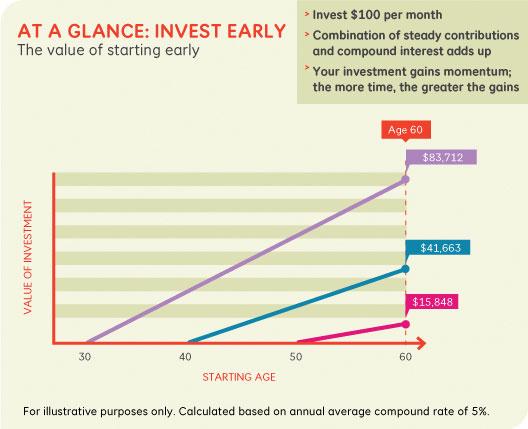 InvestEarlyGraph