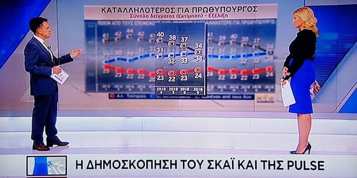 Δημοσκόπηση PULSE για ΣΚΑΪ: Προβάδισμα 9,5 μονάδες η ΝΔ - Προβληματίζουν τον ΣΥΡΙΖΑ Μάτι-Πρέσπες (γραφήματα-ΒΙΝΤΕΟ)