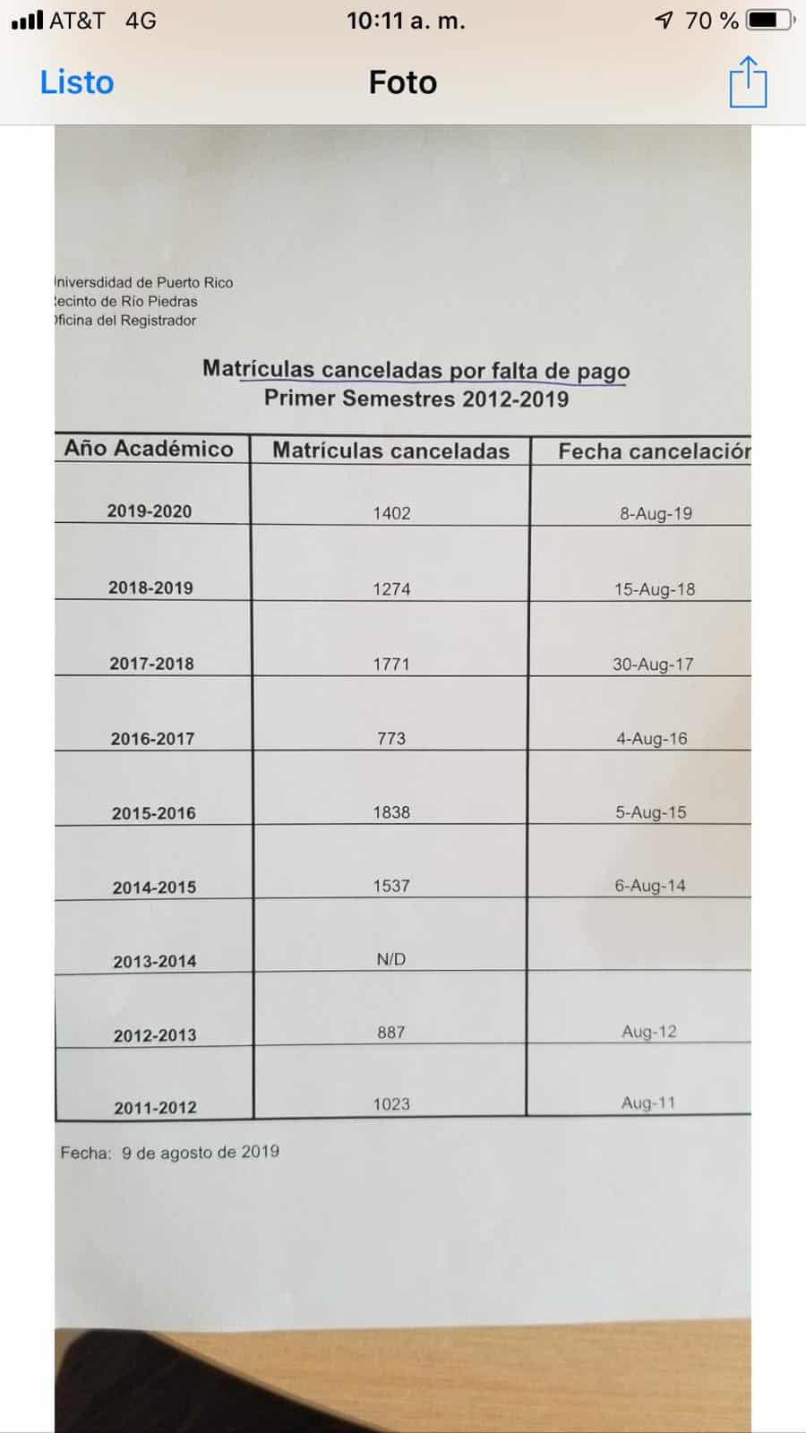 Administración desmiente la pérdida de 1,402 estudiantes en la IUPI
