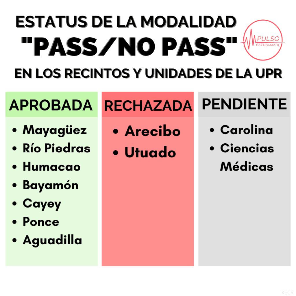 Aprueban Pass/No Pass en la mayoría de los recintos de la UPR