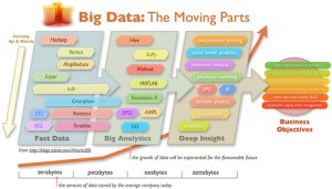 Big Data, The Moving Parts: Fast Data, Big Analytics, and Deep Insight