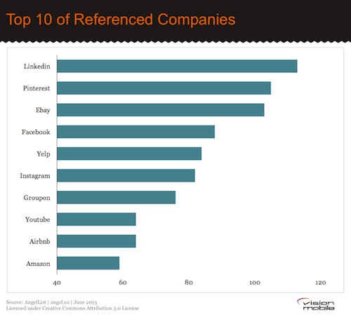 Top-10-Referenced-Startups1