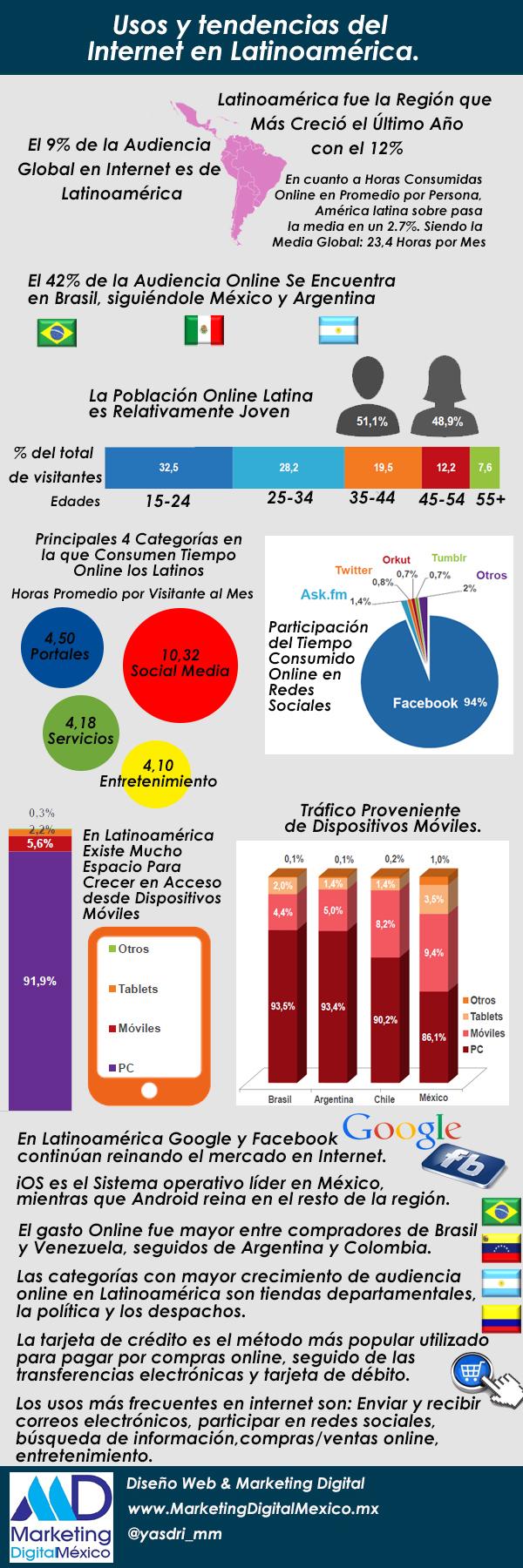 Usos-y-tendencias-del-internet-en-Latinoamerica