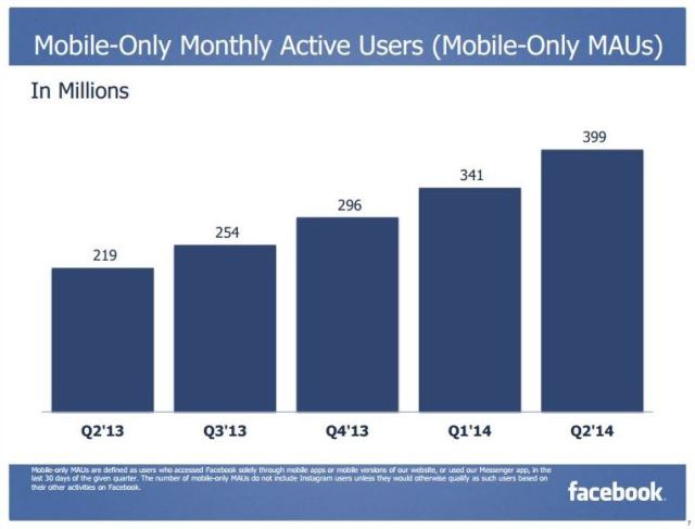Mobile-only monthly active users Facebook