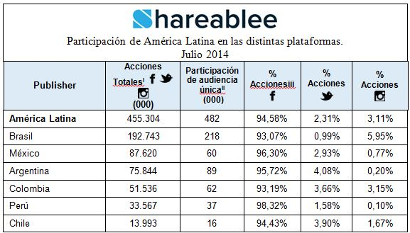 Latin-America-Engagement-Across-Platforms-July-Spanish
