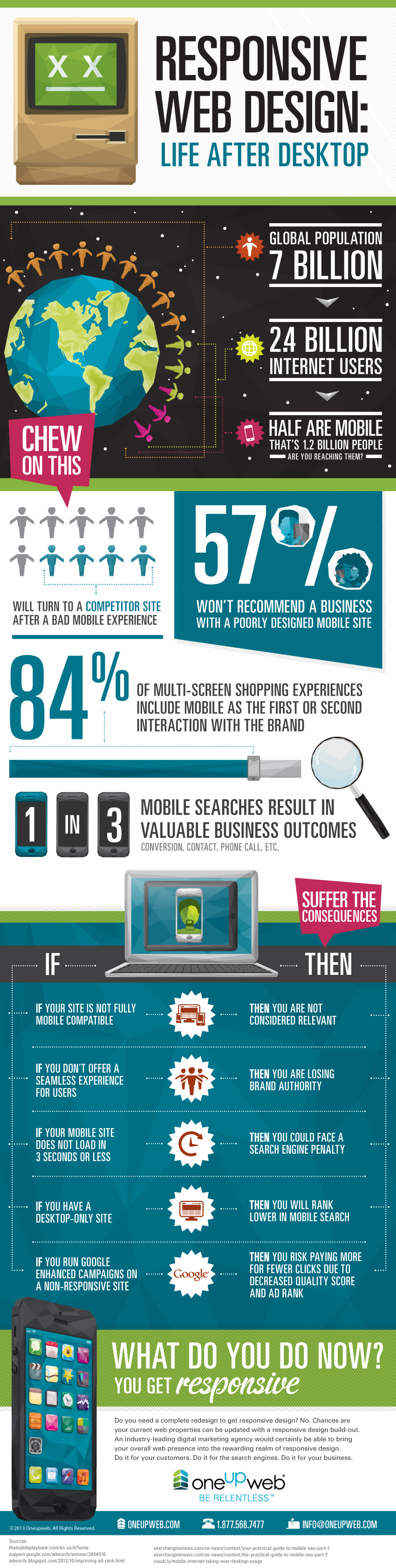 oneupweb_digital_marketing_responsive_design_infographic1