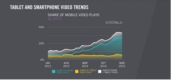 Tablet and smartphone video trends Ooyala