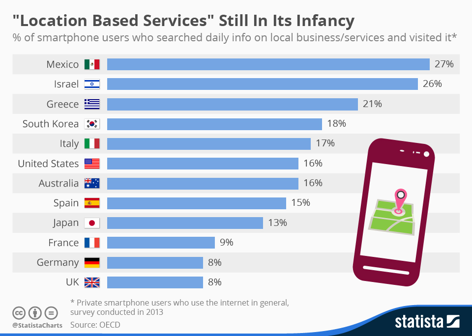 chartoftheday_3713_smartphone_use_of_location_based_services_n