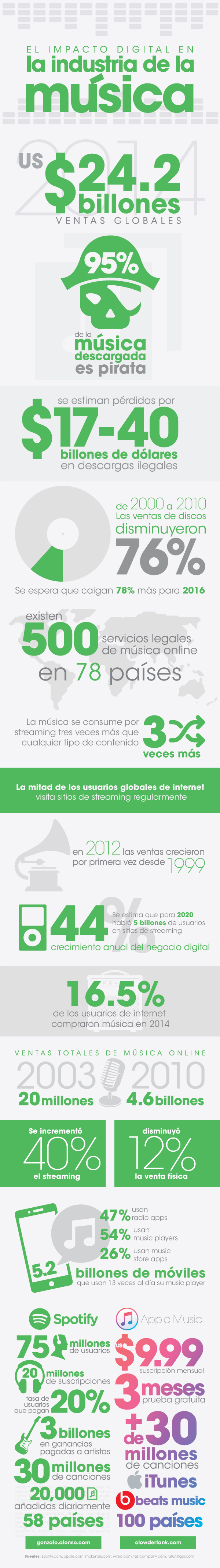 impacto-digital-musical-infografia