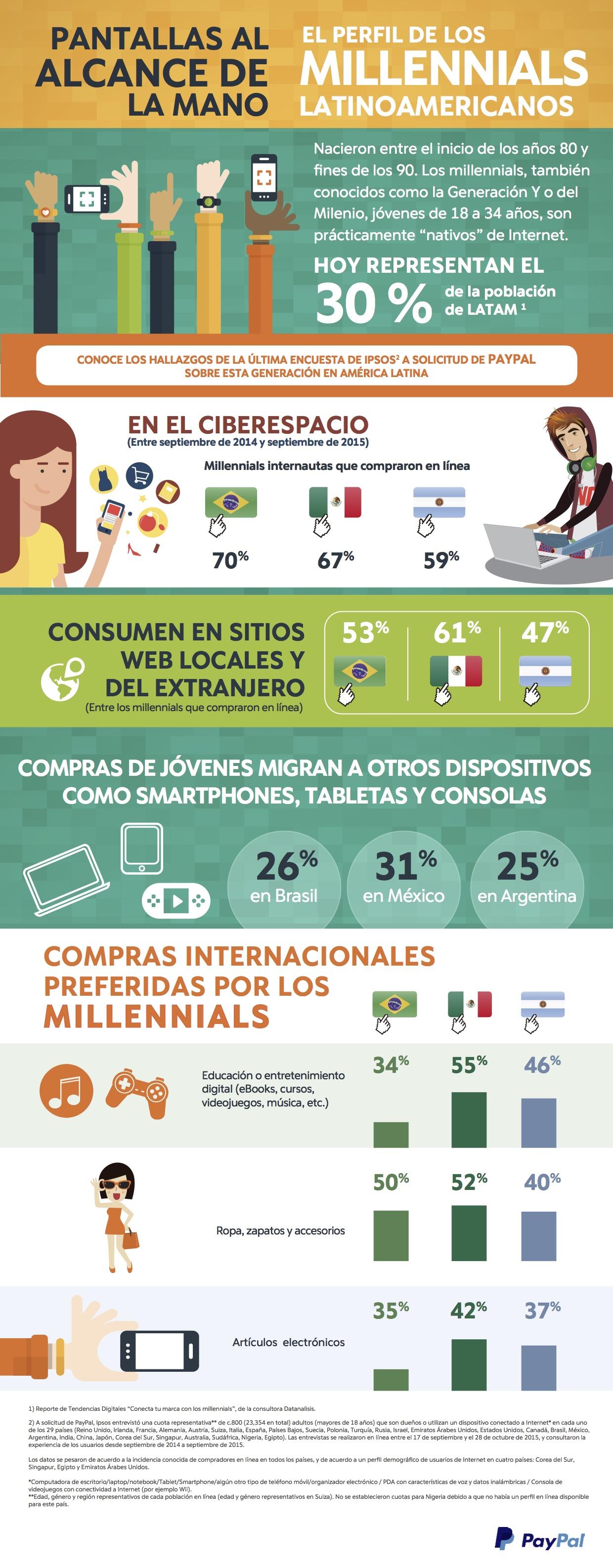 PayPal Infografía millennials perfil LATAM