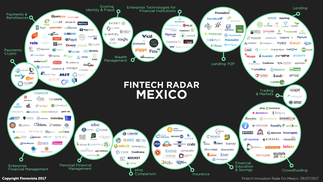 Fintech Rada México