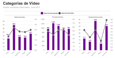 videos digitales - comScore
